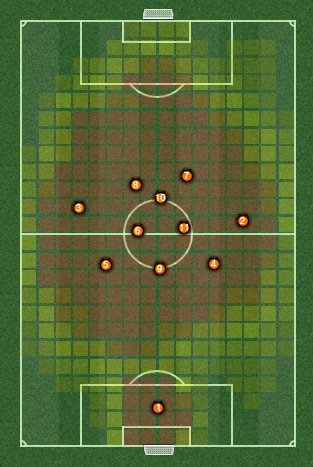 The positional heat map.