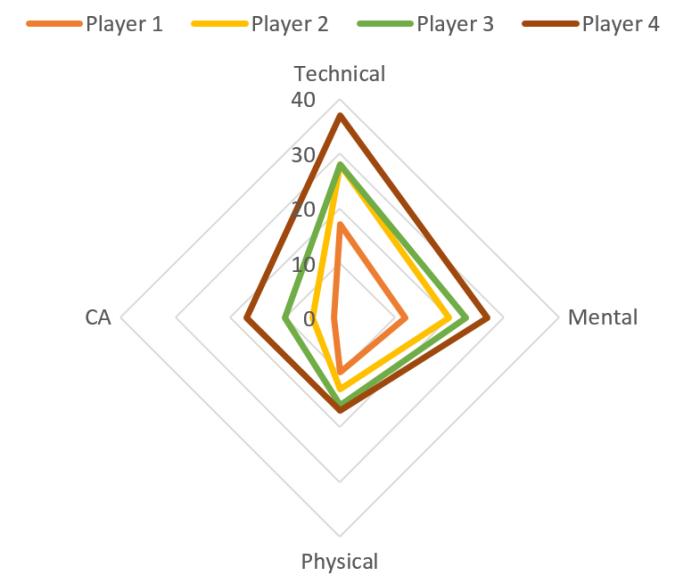 Player 1 = 1 professionalism Player 2 = 8 professionalism Player 3 = 14 professionalism Player 4 = 20 professionalism