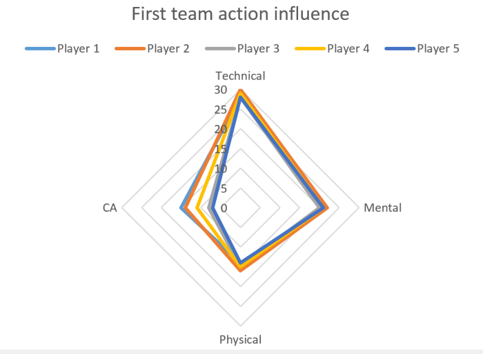 Player 1 = First team only Player 2 = Reserves/U21 Player 3 = U19 with a senior contract Player 4 = U19 with a youth contract Player 5 = loaned to a lower level feeder